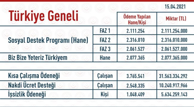 """Aile, Çalışma ve Sosyal Hizmetler Bakanı Zehra Zümrüt Selçuk, """"Salgın ..."""